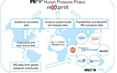 The Human Proteome Project reports 90% completion of the human proteome